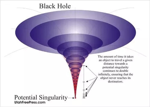 gravitasi black hole