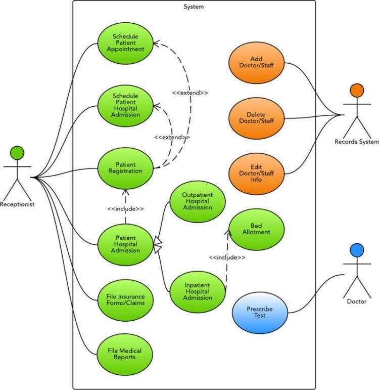 contoh kasus use case diagram
