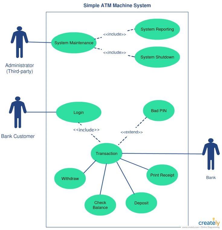 use case diagram untuk penarikan uang dari account bank melalui atm