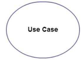 use case diagram terdiri atas beberapa hal berikut kecuali