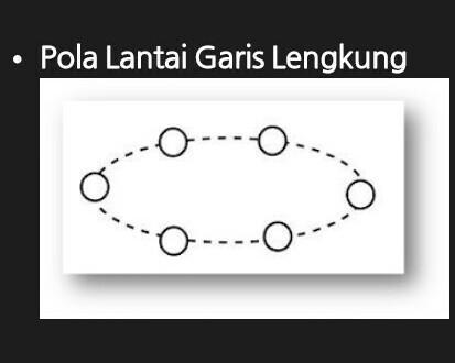 gambar tari yapong Pola lantai garis melengkung