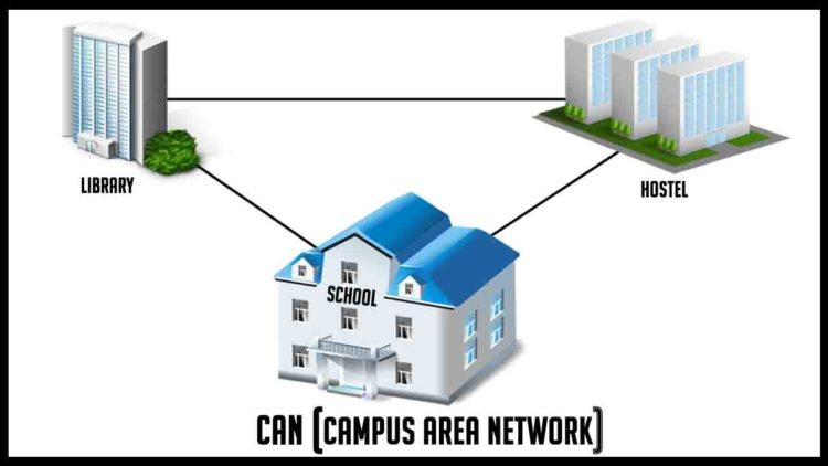 Materi Campus Area Network (CAN) pengertian jaringan komputer